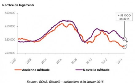 statistique construction logement