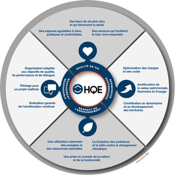 cadre de référence HQE