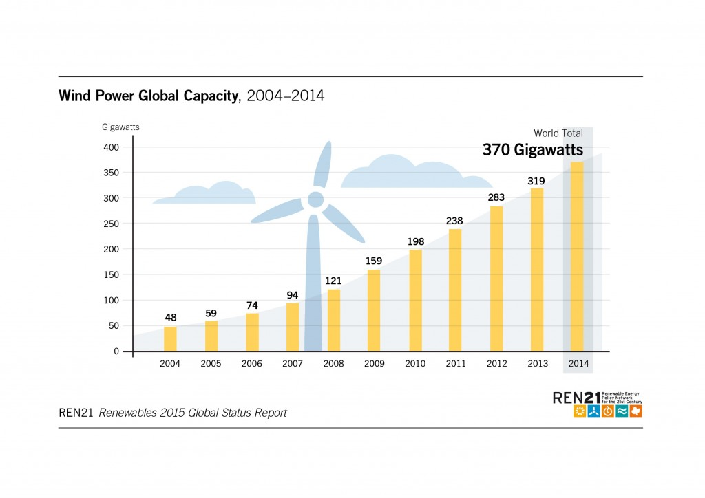 Wind energy community business plan