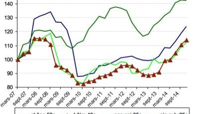 indice de prix des bois vendus sur pied