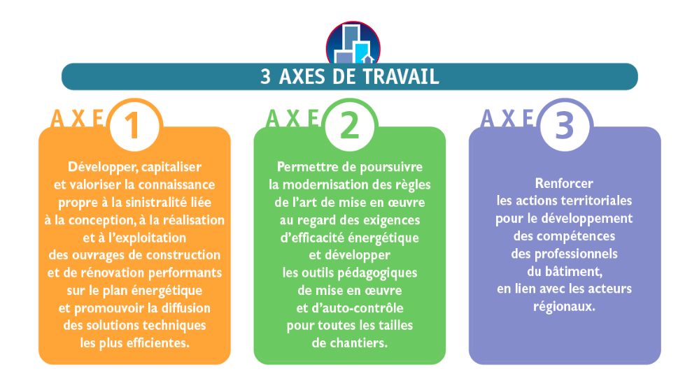 pacte-3-axes