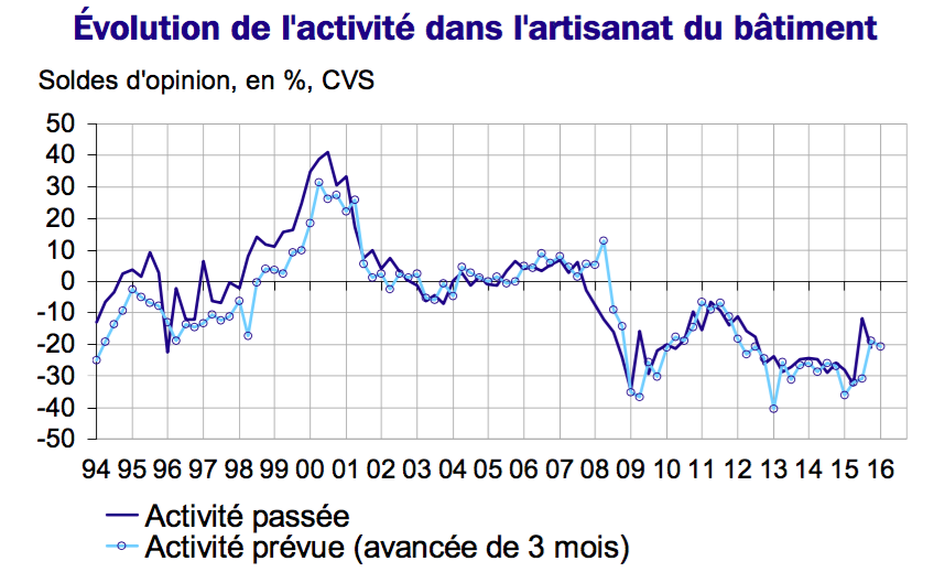 conjoncture octobre 2015 insee