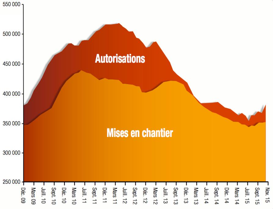 autorisations-mises-en-chantier-logements-2015-capeb