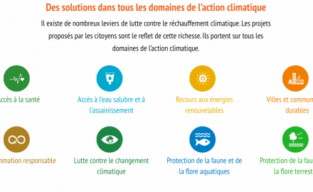 100 projets pour le climat