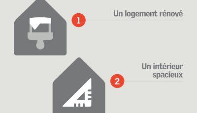 satisfaction logement français
