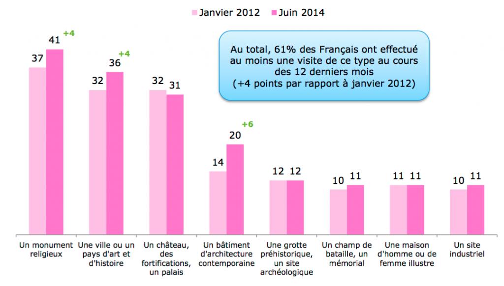 En juin 2014, 41% des Français indiquent avoir visité un monument religieux au cours des 12 derniers mois, contre 37% en janvier 2012. Source : CREDOC, Enquêtes « Conditions de vie et aspirations ».