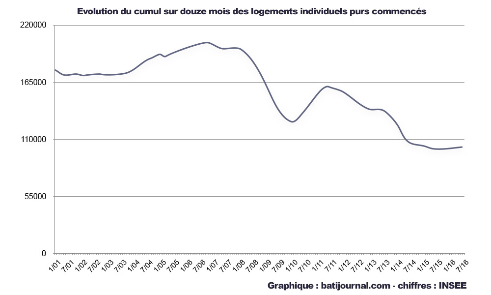 courbe-chiffres-logements-individuels