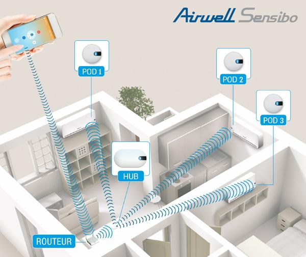 airwell_sensibo_visuel_web