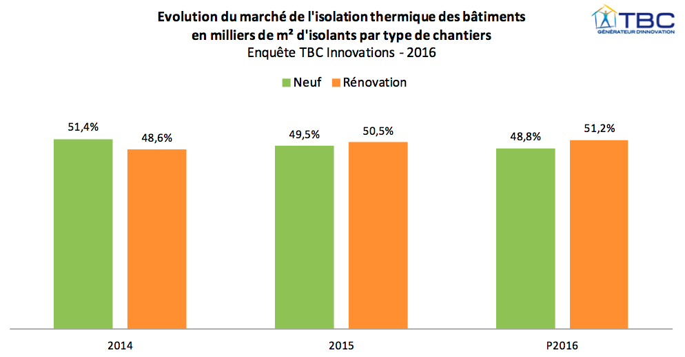 evolution-neuf-renovation