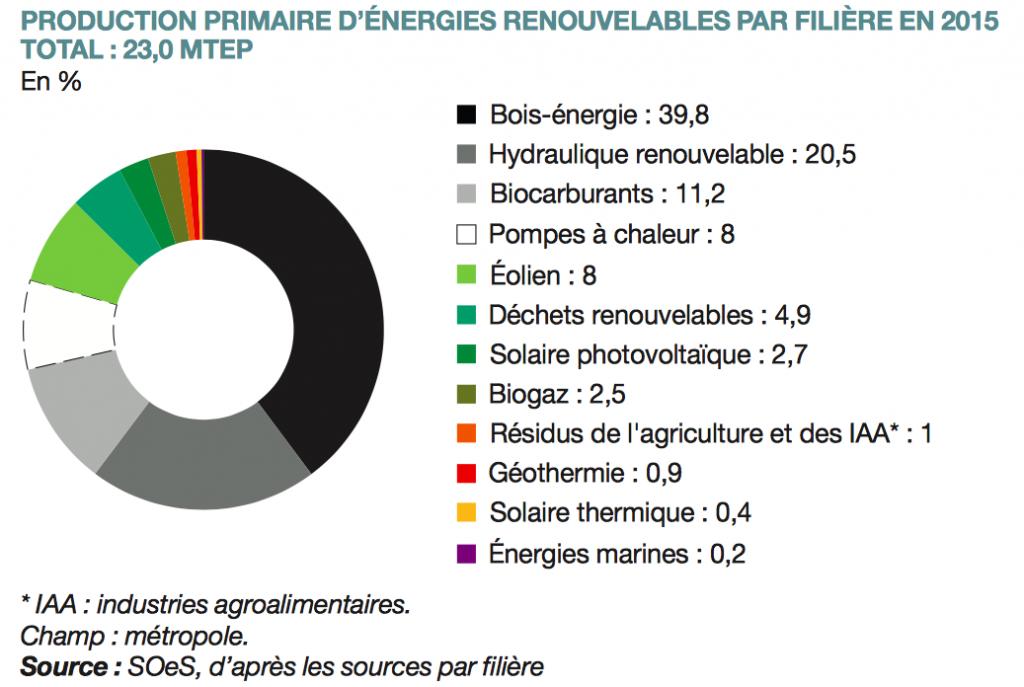 Fabuleux Batijournal Energies renouvelables en France : retard sur les  TJ63