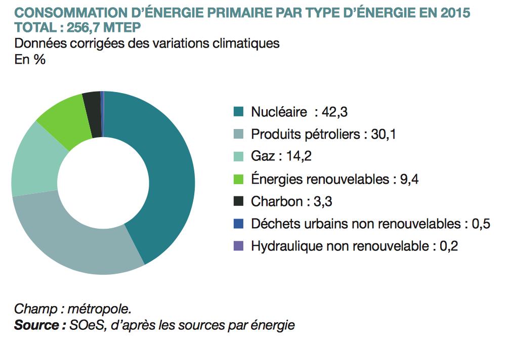 Top Batijournal Energies renouvelables en France : retard sur les  LO01