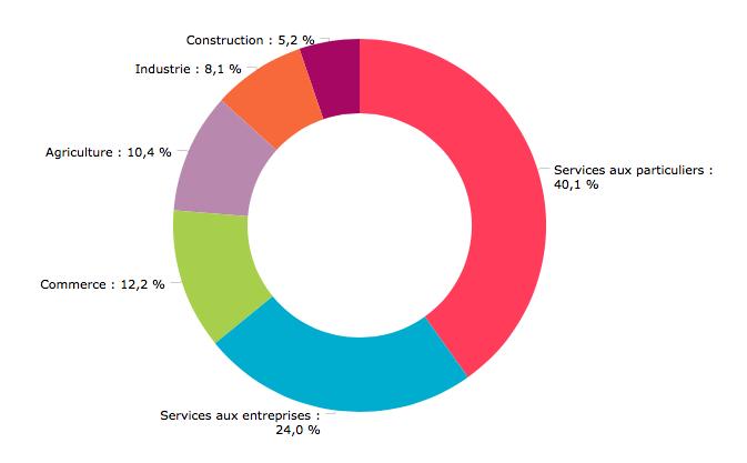 Nombre de projets de recrutement en 2017 par Secteurs regroupés