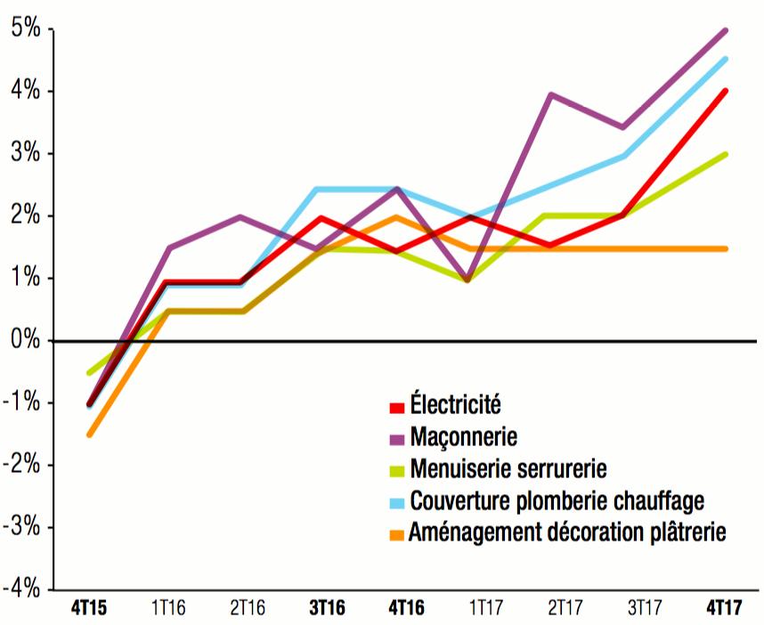 CAPEB Graphique note de conjoncture du 4e trimestre 2017