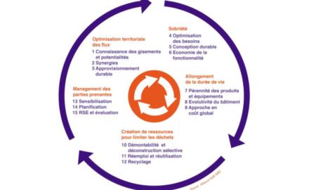 economie circulaire batiment