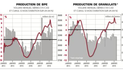 Granulats et le BPE