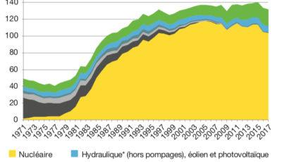 bilan-energetique-de-la-france