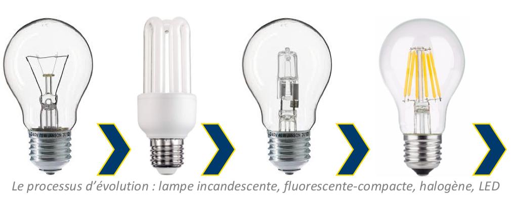 evolution lampes - lampes LED