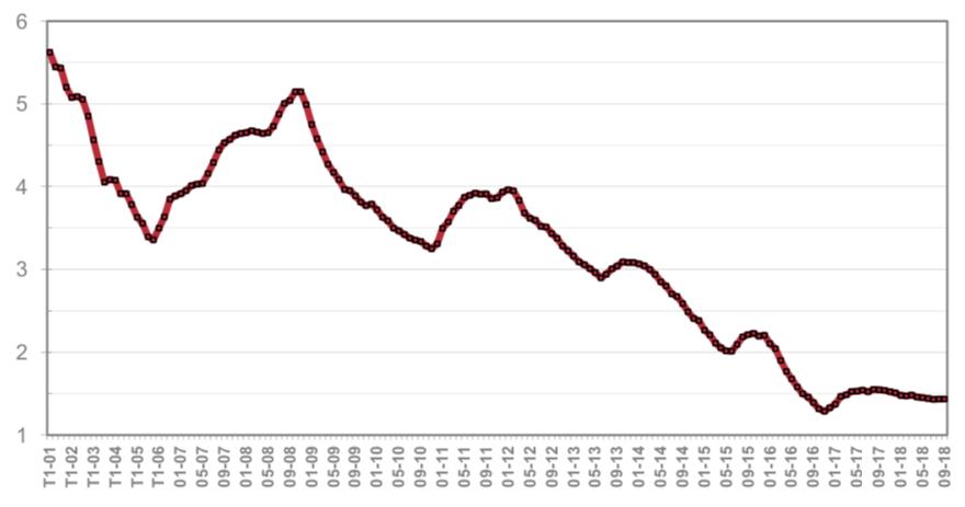 evolution taux prets bancaires