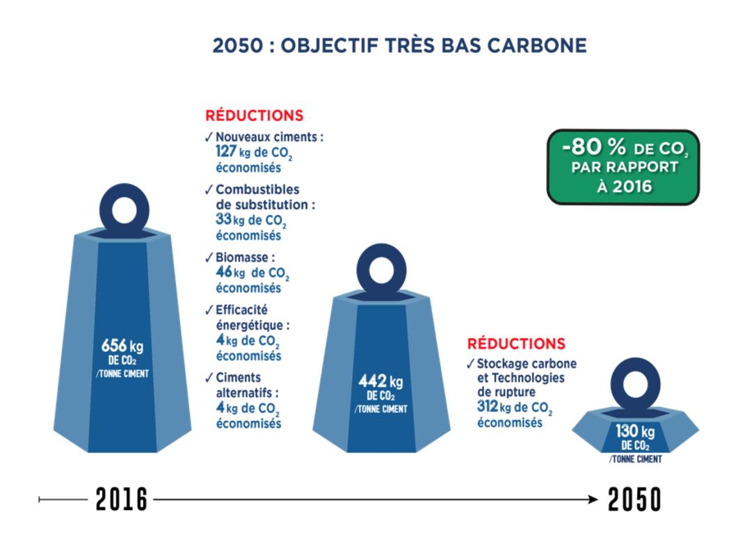 L'industrie cimentière a pour objectif de réduire de 80% ses émissions de CO2 d'ici 2050