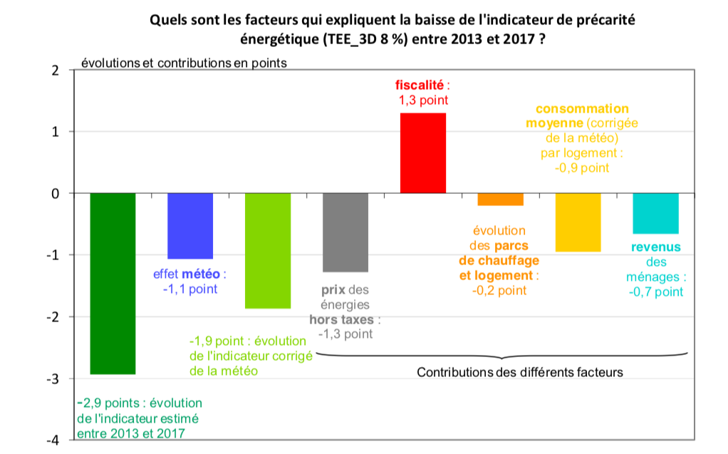 Précarité énergétique : 60 % des Français ne rénovent pas faute de ressources financières