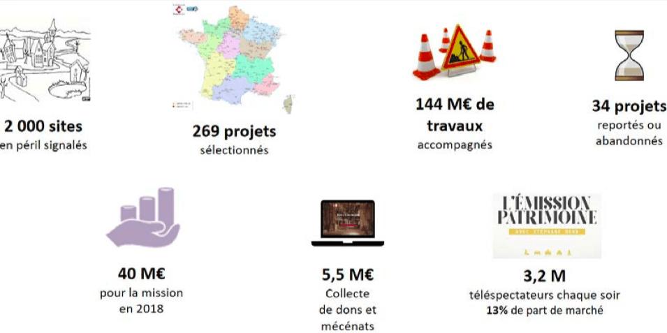 Patrimoine : mission accomplie pour Stéphane Bern