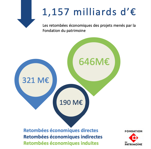 1 € apporté par la Fondation du patrimoine génère 21,17 € de retombées économiques